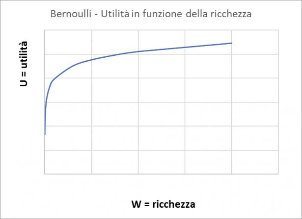 Bernoulli - Utilita in funzione della ricchezza