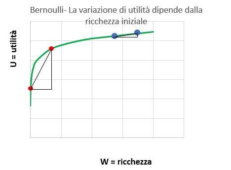 Bernoulli - La variazione di utilita dipende dalla ricchezza iniziale