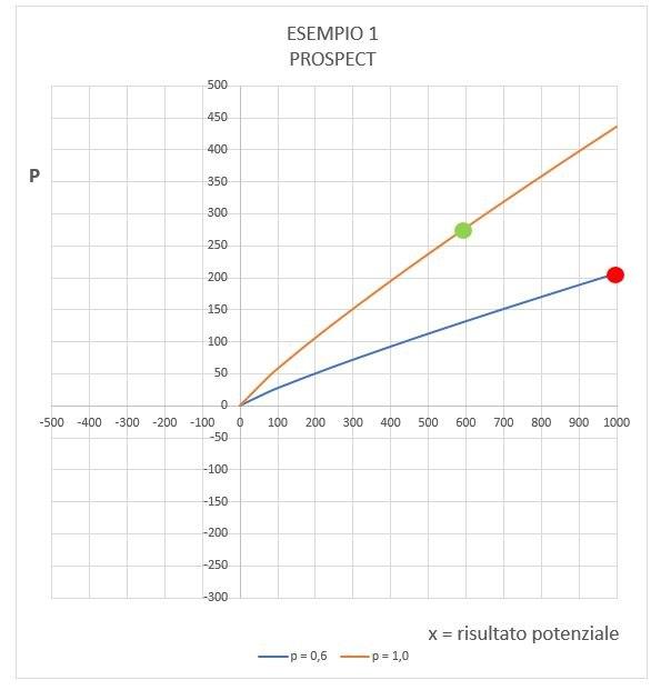 Esempio 1 - Prospect Theory