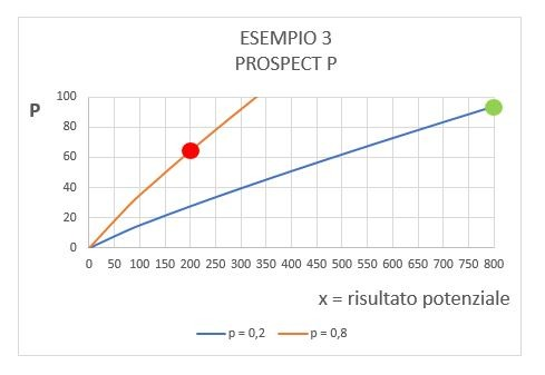 Esempio 3 - Prospect Theory
