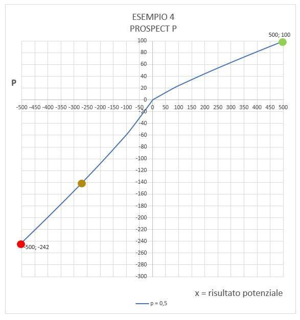 Esempio 4 - Prospect Theory