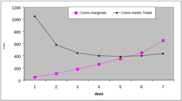 Grafico costo marginale - costo medio totale