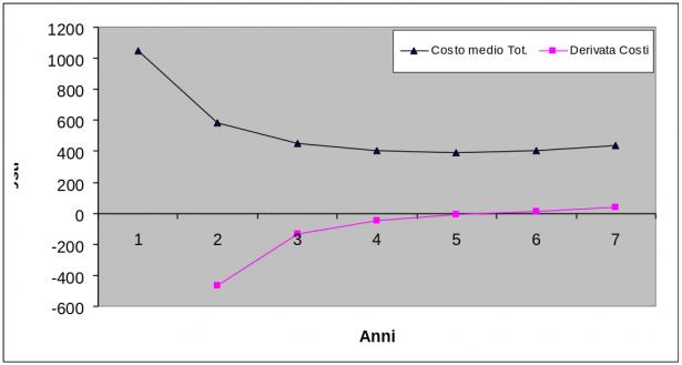 Grafico costo medio Totale - Derivata costi