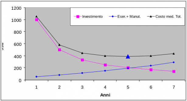 Grafico investimento - Esercizio e manutenzione - Costo medio totale
