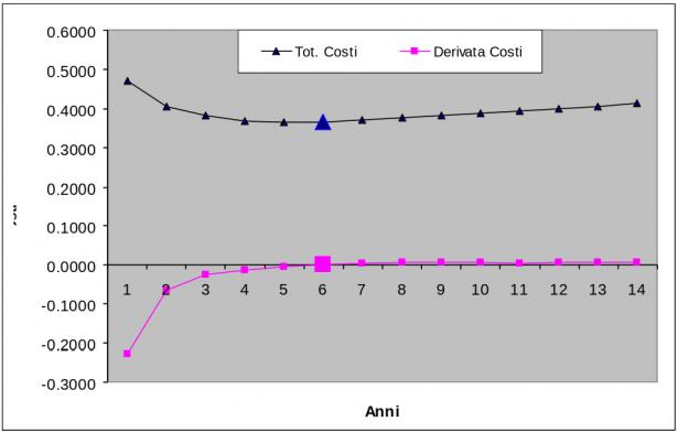 Grafico: totale costi, derivata costi