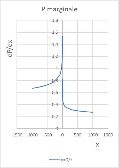 Grafico della funzione P marginale