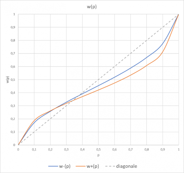 Grafico funzioni probabilità pesate