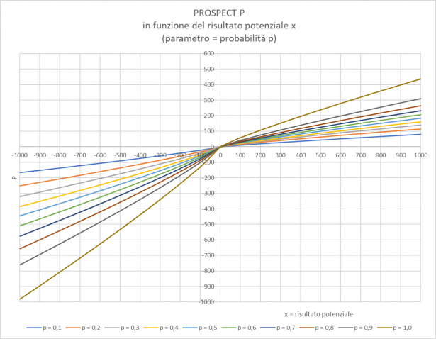 Prospect P in funzione del risultato potenziale x