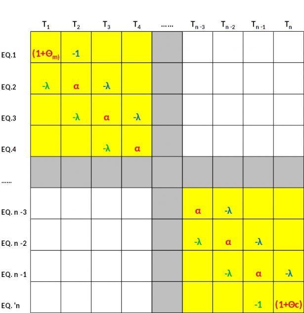 Matrice dei coefficienti del sistema