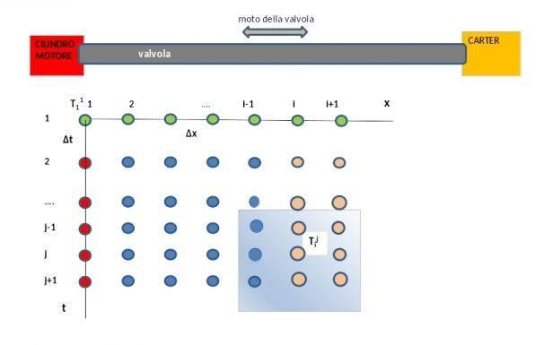 Schema differenze finite - Metodo di Eulero esplicito