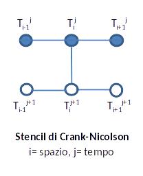 Stencil di Crank-Nicolson