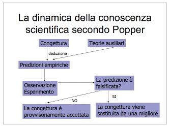 La dinamica della conoscenza scientifica secondo Popper
