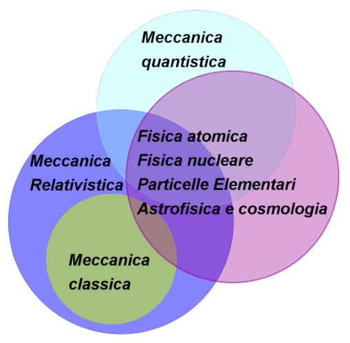 Figura 7: Concatenazioni tra i diversi capitoli della Fisica