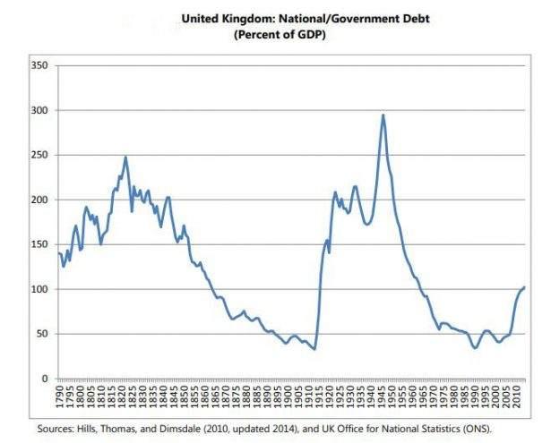 Grafico debito nazionale Regno Unito: United Kingdom: national/Government Debt (Percent of GDP)