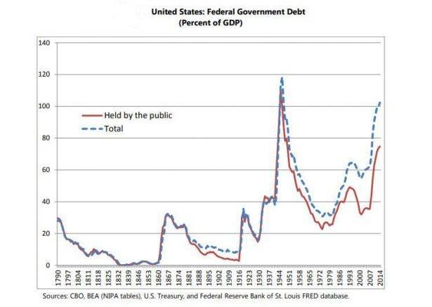 Grafico debito nazionale degli Stati Unidi d'America (Percent of GDP)