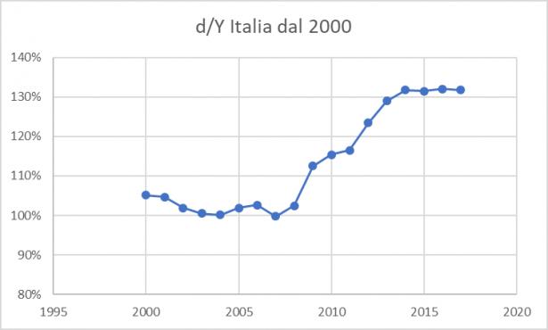 Grafico del rapporto debito/PIL in Italia dall'anno 2000