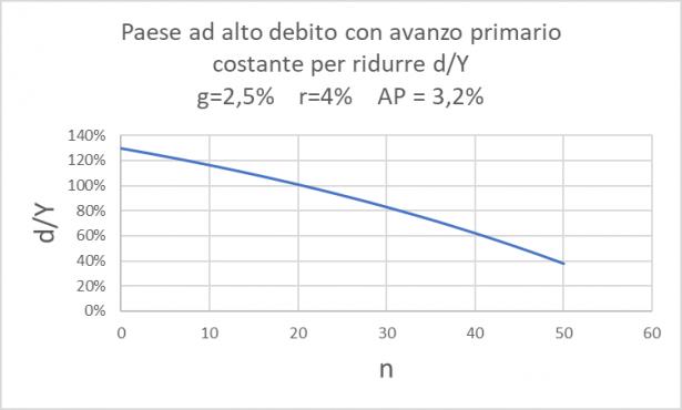 Grafico per un paese ad alto debito con avanzo primario costante per ridurre d/Y