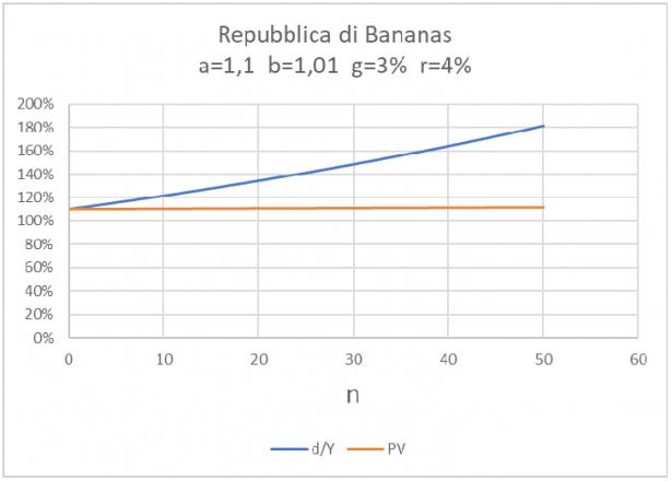 Andamento debito pubblico per una fantomatica Repubblica di Bananas