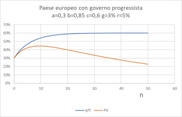 Andamento della funzione per un paese europeo con governo progressista