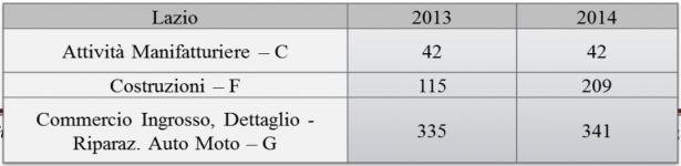 Tab 2 – I dati locali del Lazio