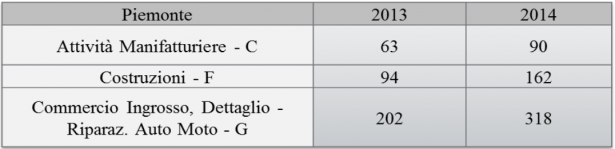 Tab 2 – I dati locali del Piemonte