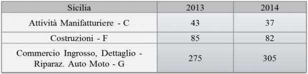 Tab 2 – I dati locali di della Sicilia