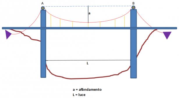 Disegno schematico di un ponte sospeso