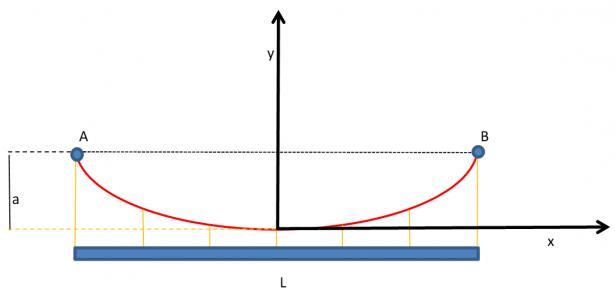 Grafico parabola funicolare