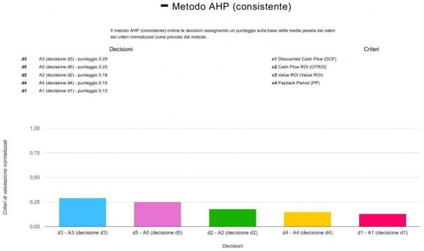 Grafico dei risultati col Metodo AHP (consistente)