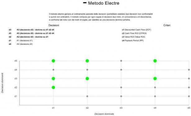 Grafico dei risultati col Metodo Electre
