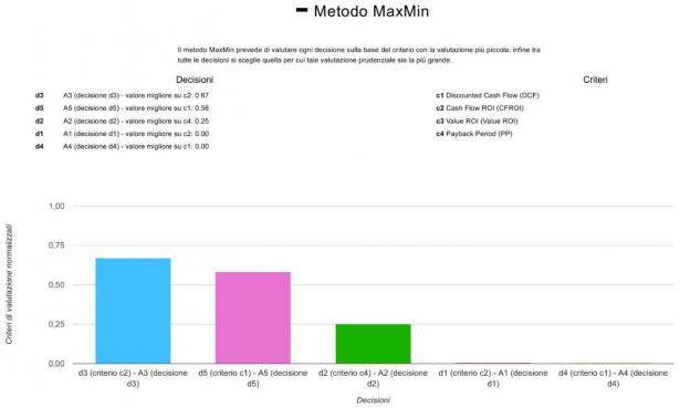 Grafico dei risultati col Metodo MaxMin