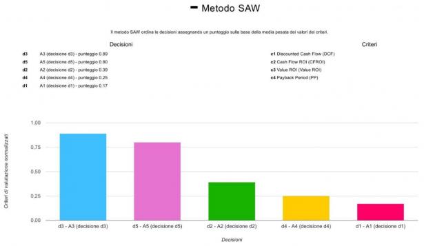 Grafico dei risultati col Metodo SAW