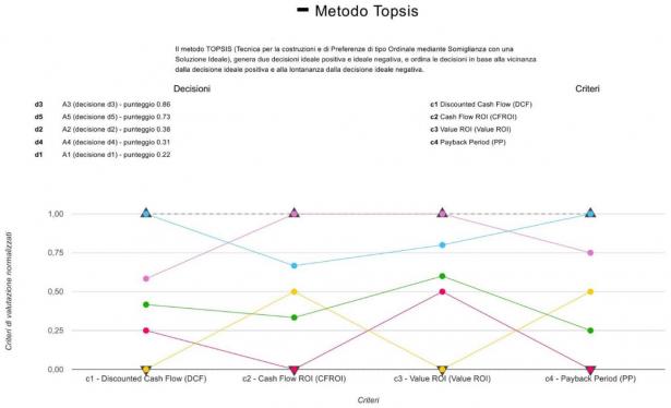 Grafico dei risultati col metodo Topsis