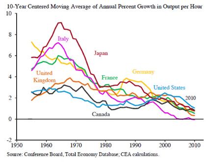 Produttività dei paesi industrializzati dal 1950 al 2010