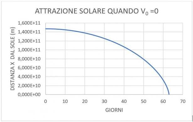 Grafico dell'attrazione solare quando V₀ = 0