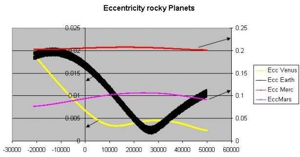 Eccentricità dei pianeti rocciosi del sistema solare