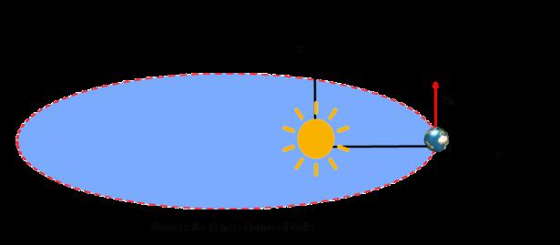 Moto della Terra attorno al Sole