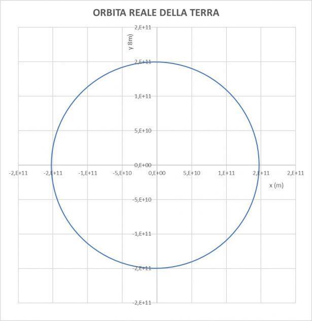 Orbita reale della Terra