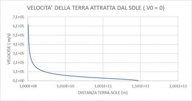 Grafico della velocità della terra attratta dal sole (V₀=0)