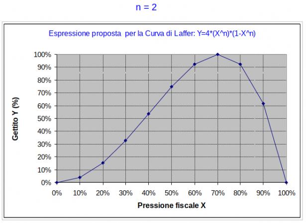 Curva di Laffer per n = 2