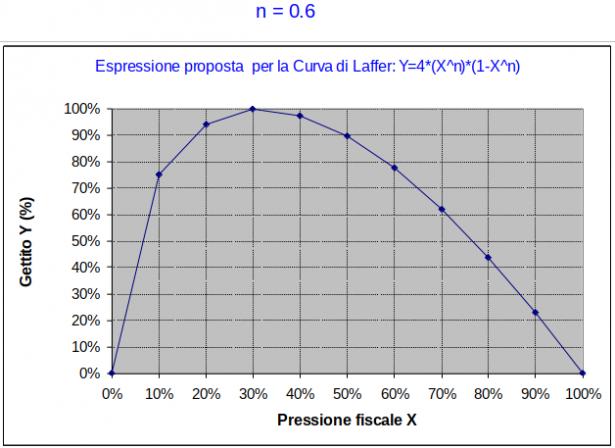 Curva di Laffer per n = 0.6
