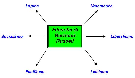Campi filosofici di Bertrand Russel