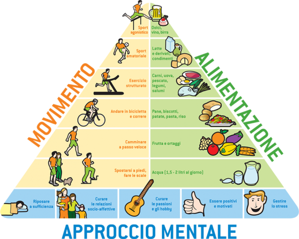 Movimento, alimentazione e approccio mentale