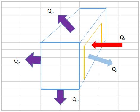 Rappresentazione schematica dei flussi termici in entrata-uscita della villetta