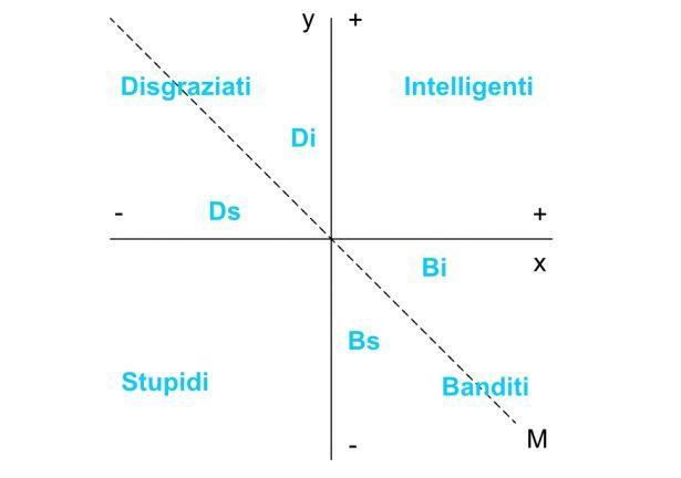 Carlo Cipolla: grafico sulla stupidità.