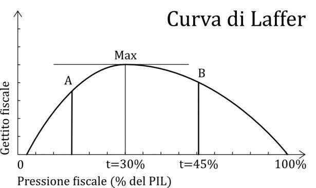 Curva di Laffer: gettito fiscale in funzione della pressione fiscale.