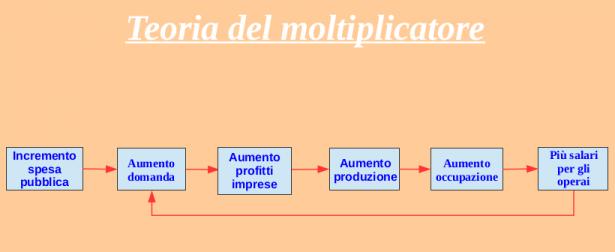Teoria del moltiplicatore sviluppata da Keynes.