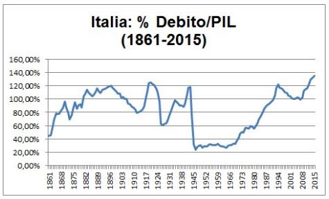 Andamento in percentuale del rapporto Debito/PIL in Italia dal 1861 al 2015.