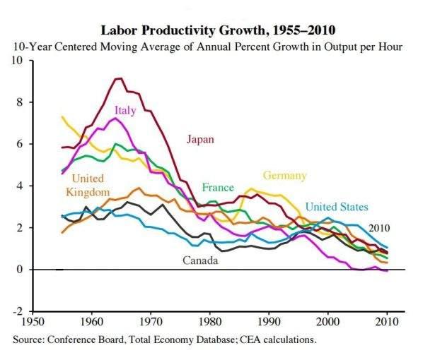 Media annuale della crescita percentuale della produttività per ora lavorativa.