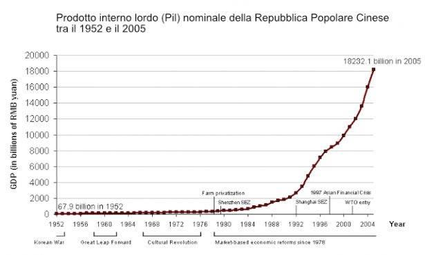 Andamento prodotto interno lordo nominale della Repubblica Popolare Cinese tra il 1952 e il 2005.